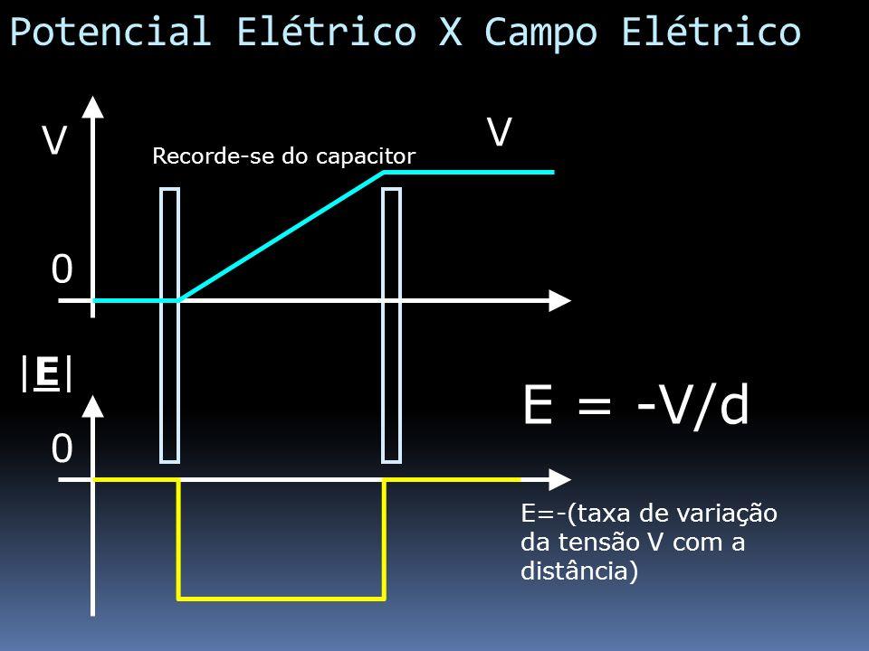 Potencial Elétrico X Campo Elétrico