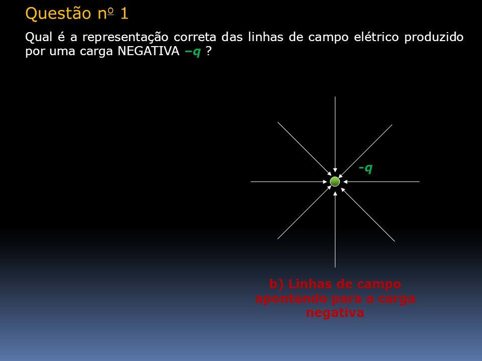 b) Linhas de campo apontando para a carga negativa