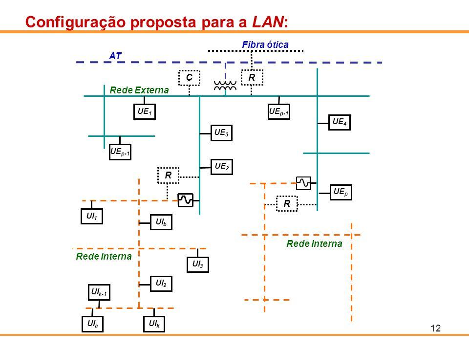 Configuração proposta para a LAN:
