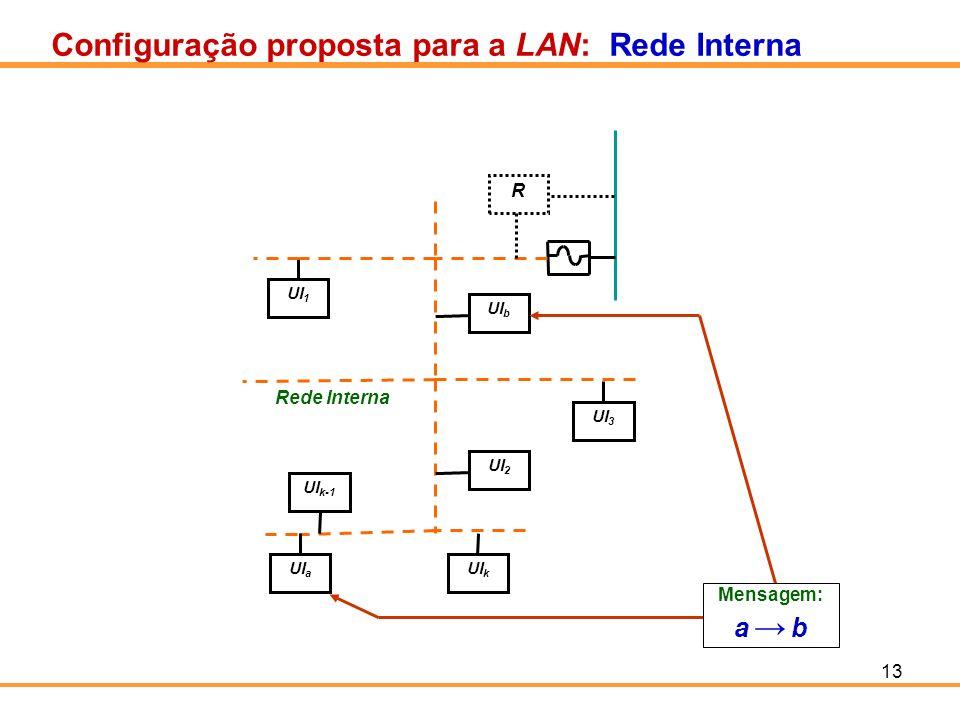 Configuração proposta para a LAN: Rede Interna