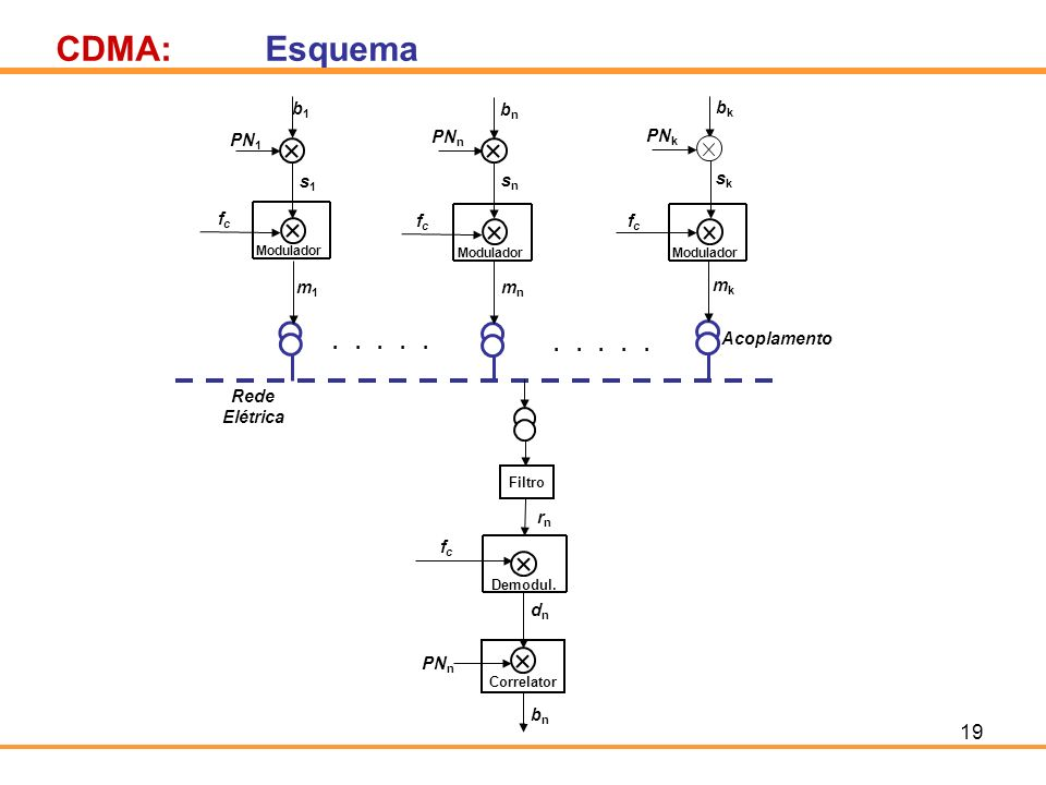 CDMA: Esquema . . . . . fc PN1 sn s1 rn m1 b1 bn PNn mn dn
