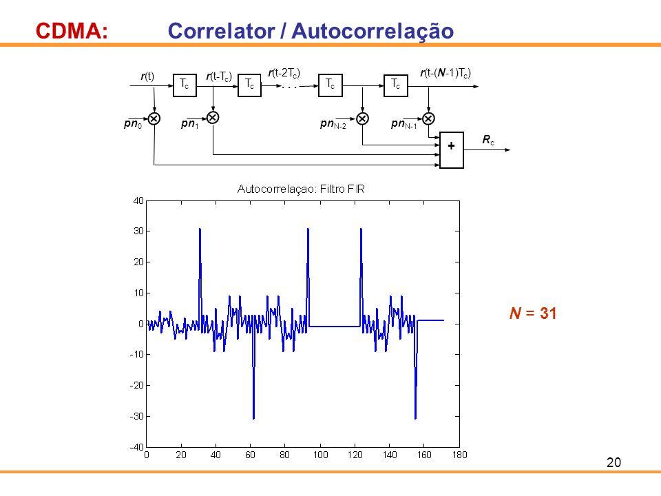 CDMA: Correlator / Autocorrelação