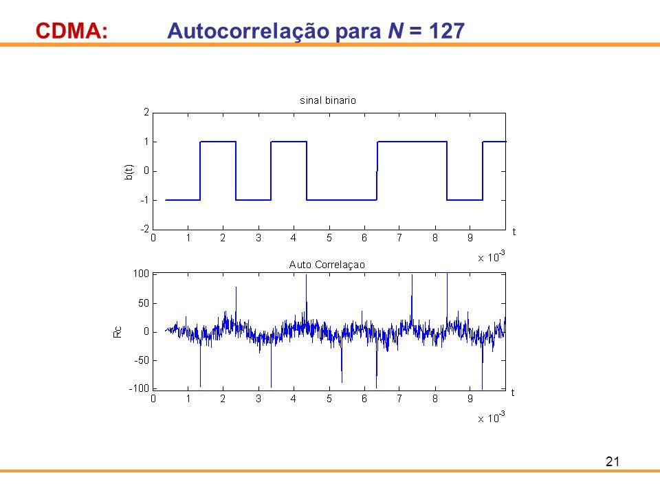 CDMA: Autocorrelação para N = 127