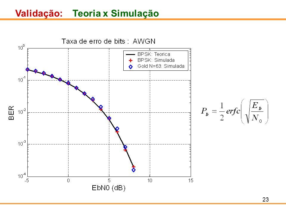Validação: Teoria x Simulação