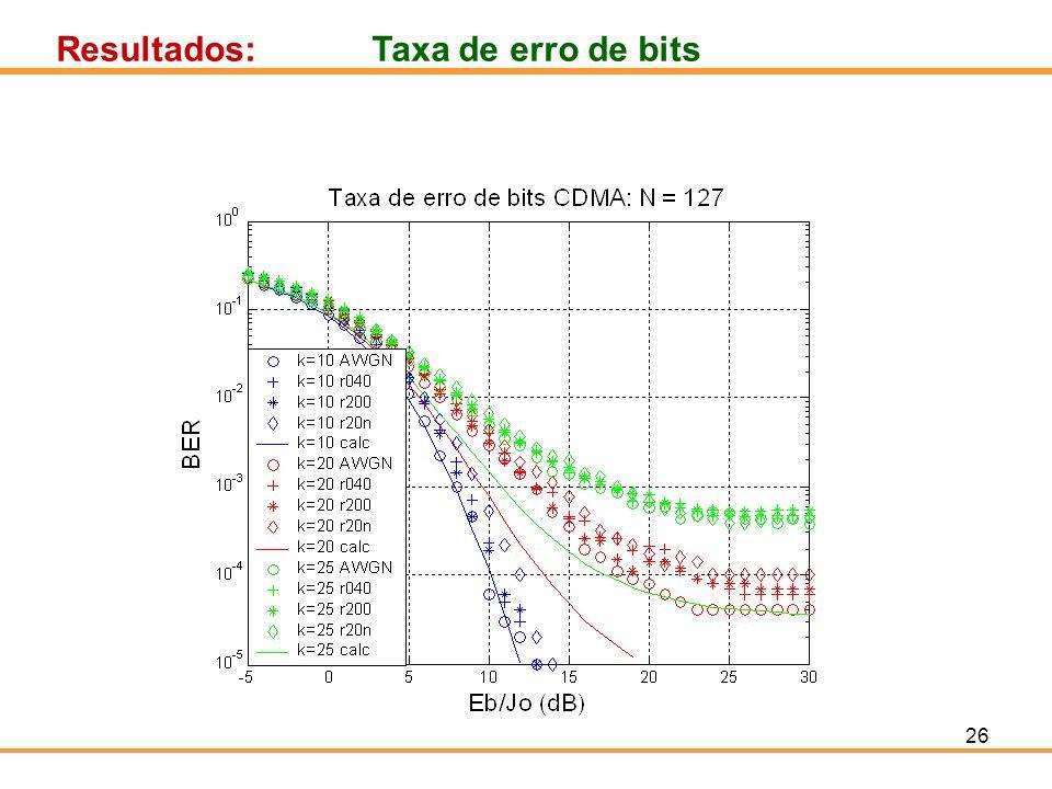 Resultados: Taxa de erro de bits