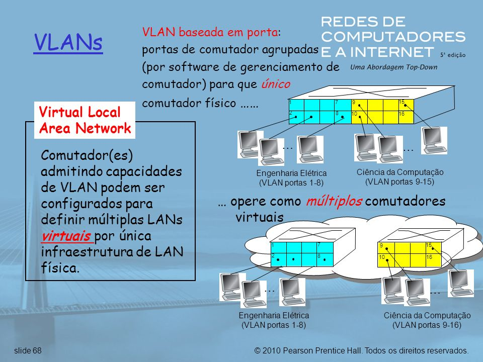 VLANs Virtual Local Area Network
