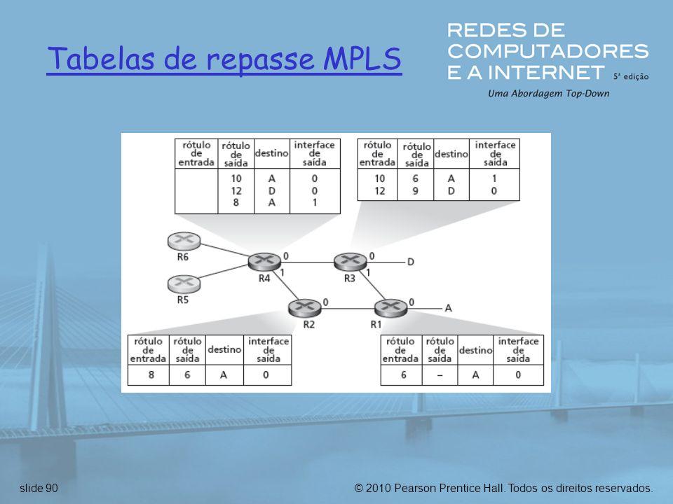 Tabelas de repasse MPLS