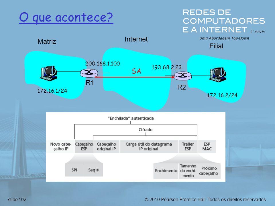 O que acontece Internet Matriz Filial SA R1 R2 200.168.1.100
