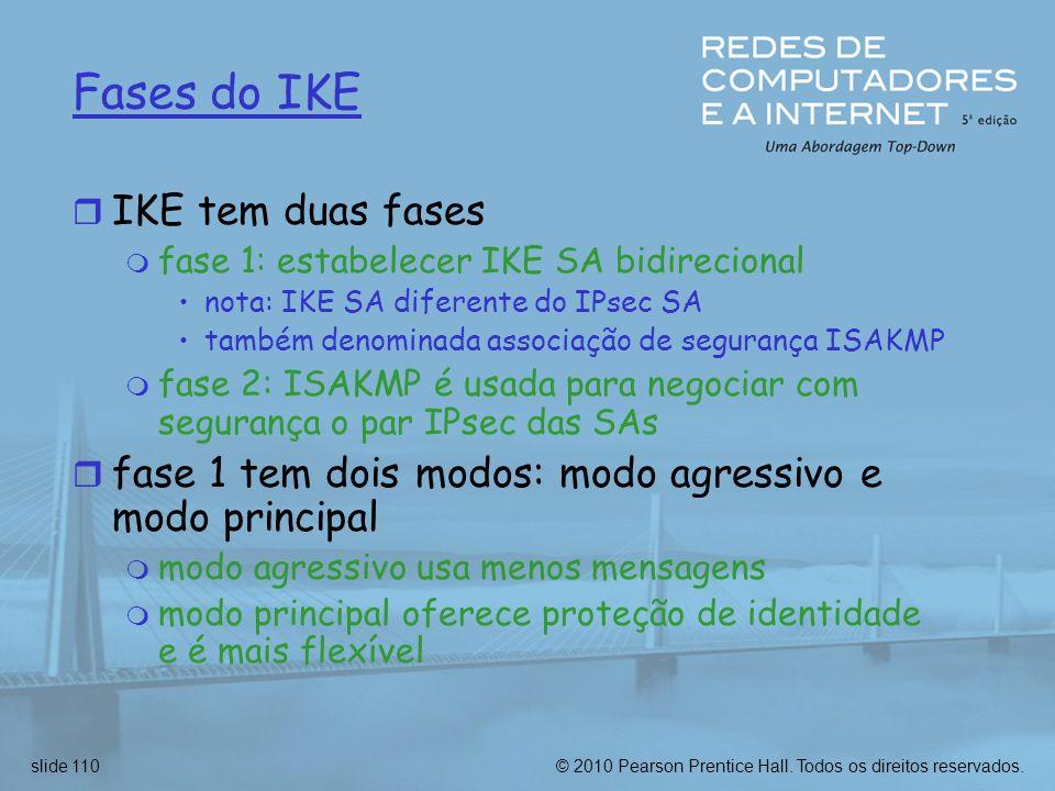 Fases do IKE IKE tem duas fases