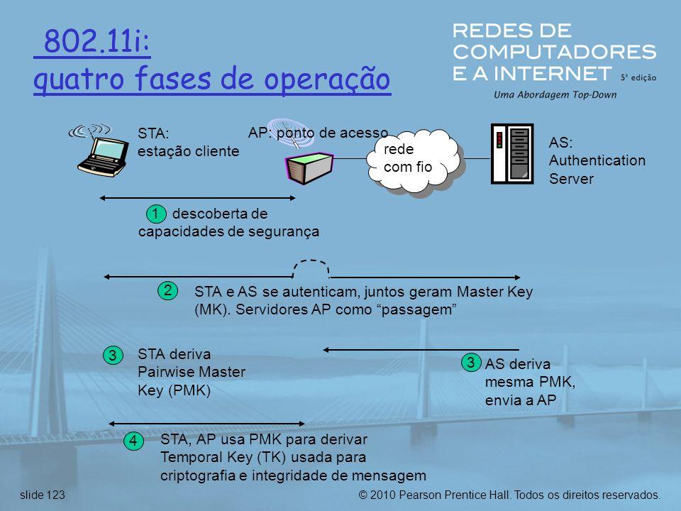 802.11i: quatro fases de operação