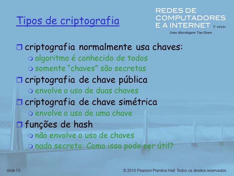 Tipos de criptografia criptografia normalmente usa chaves: