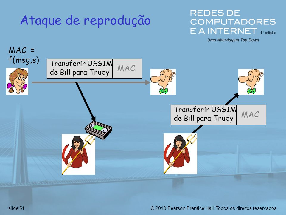 Ataque de reprodução MAC = f(msg,s) MAC MAC Transferir US$1M