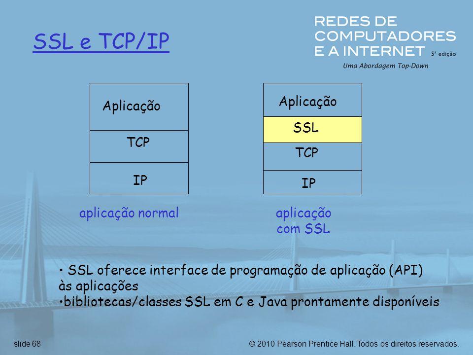 SSL e TCP/IP Aplicação TCP IP aplicação normal Aplicação SSL TCP IP