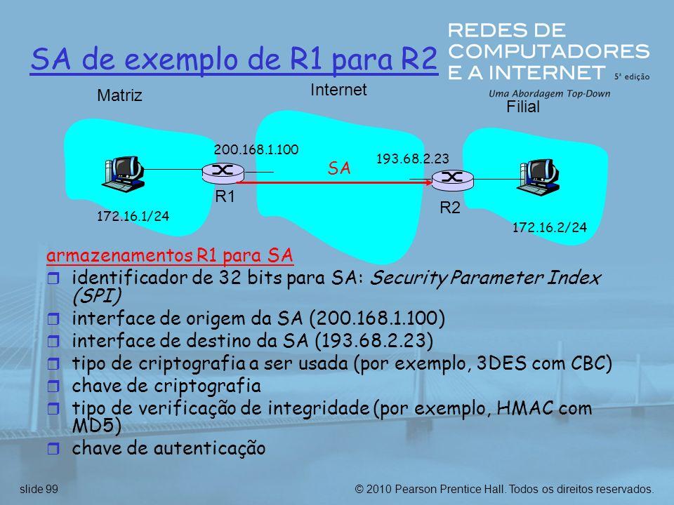 SA de exemplo de R1 para R2 armazenamentos R1 para SA