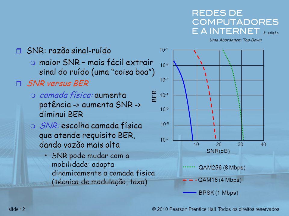 SNR: razão sinal-ruído