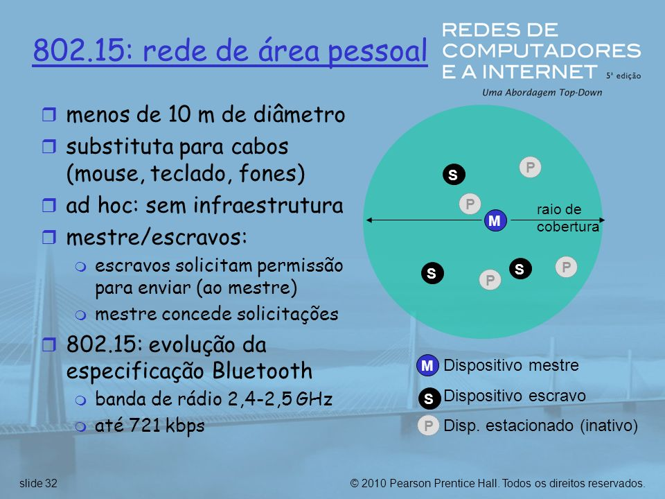802.15: rede de área pessoal menos de 10 m de diâmetro