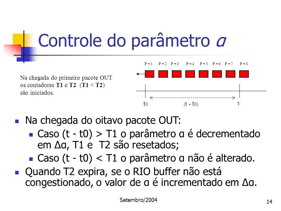 Controle do parâmetro α