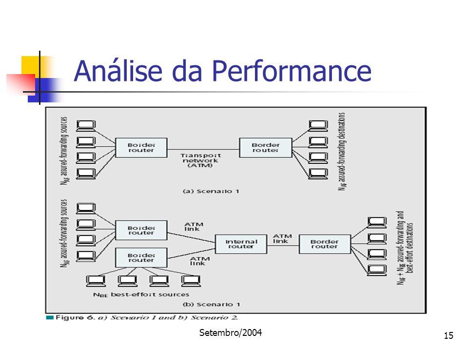 Análise da Performance