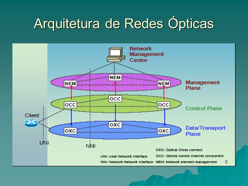 Arquitetura de Redes Ópticas