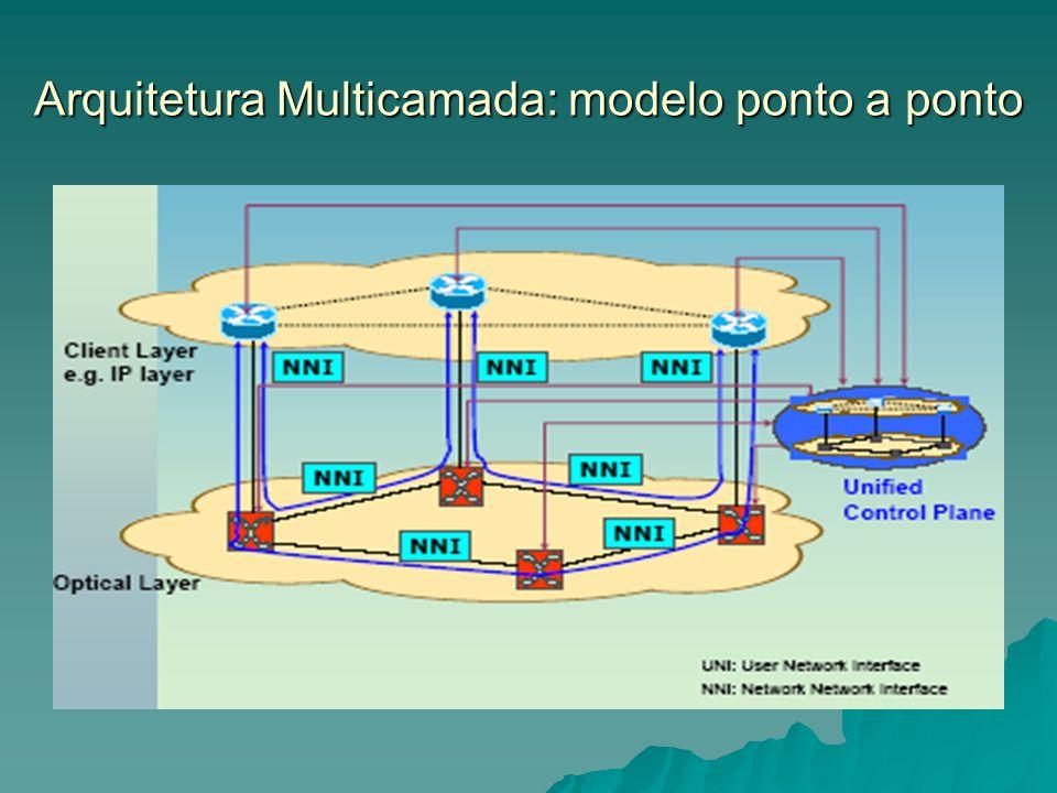 Arquitetura Multicamada: modelo ponto a ponto