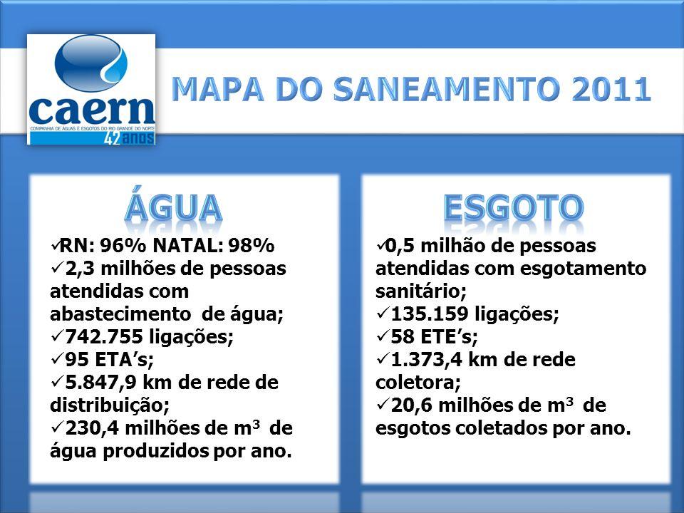 ÁGUA ESGOTO MAPA DO SANEAMENTO 2011 RN: 96% NATAL: 98%