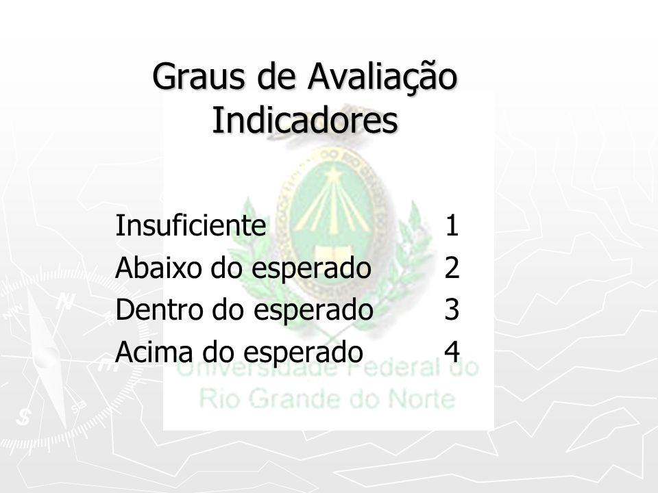 Graus de Avaliação Indicadores
