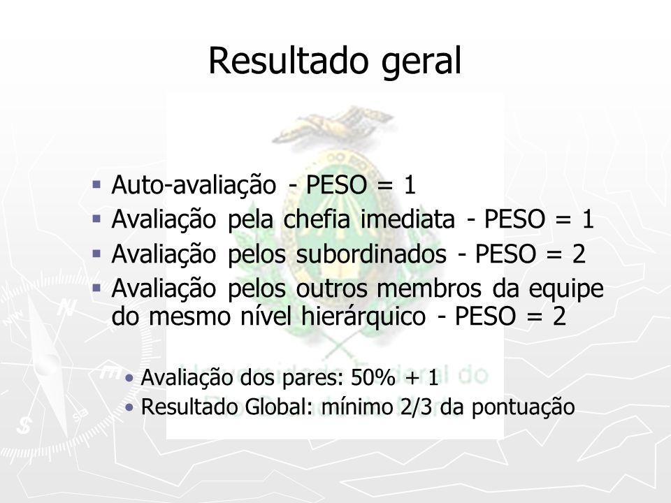 Resultado geral Auto-avaliação - PESO = 1