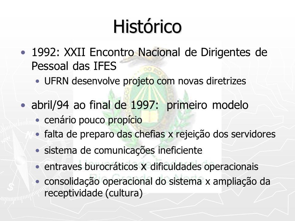 Histórico 1992: XXII Encontro Nacional de Dirigentes de Pessoal das IFES. UFRN desenvolve projeto com novas diretrizes.