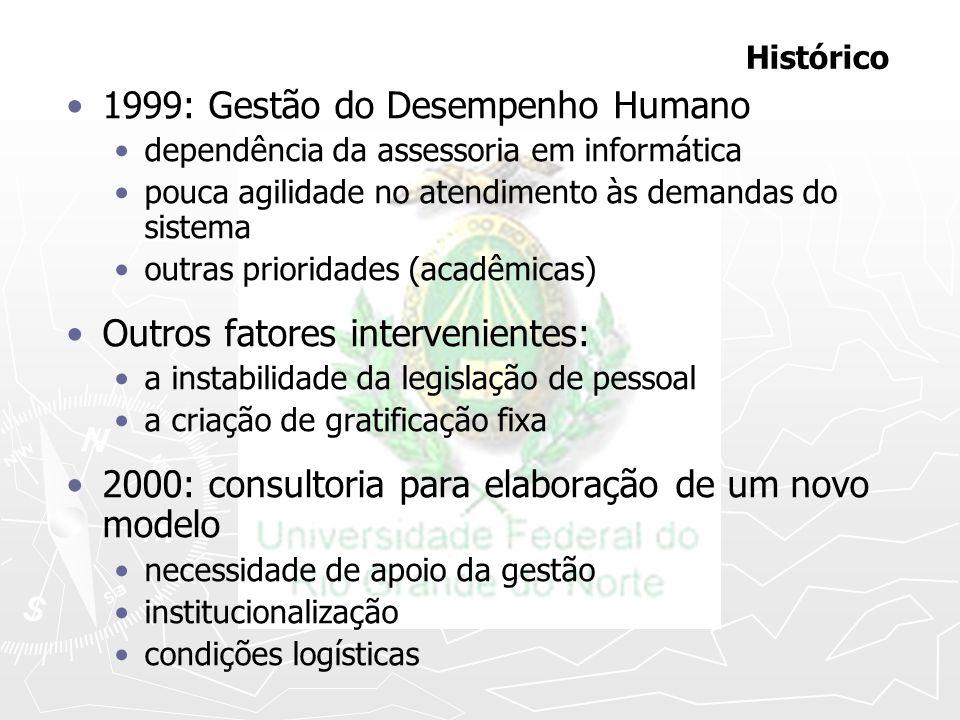 1999: Gestão do Desempenho Humano