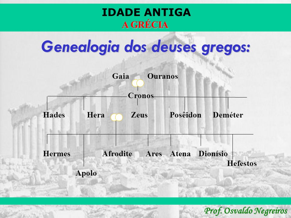 Genealogia dos deuses gregos: