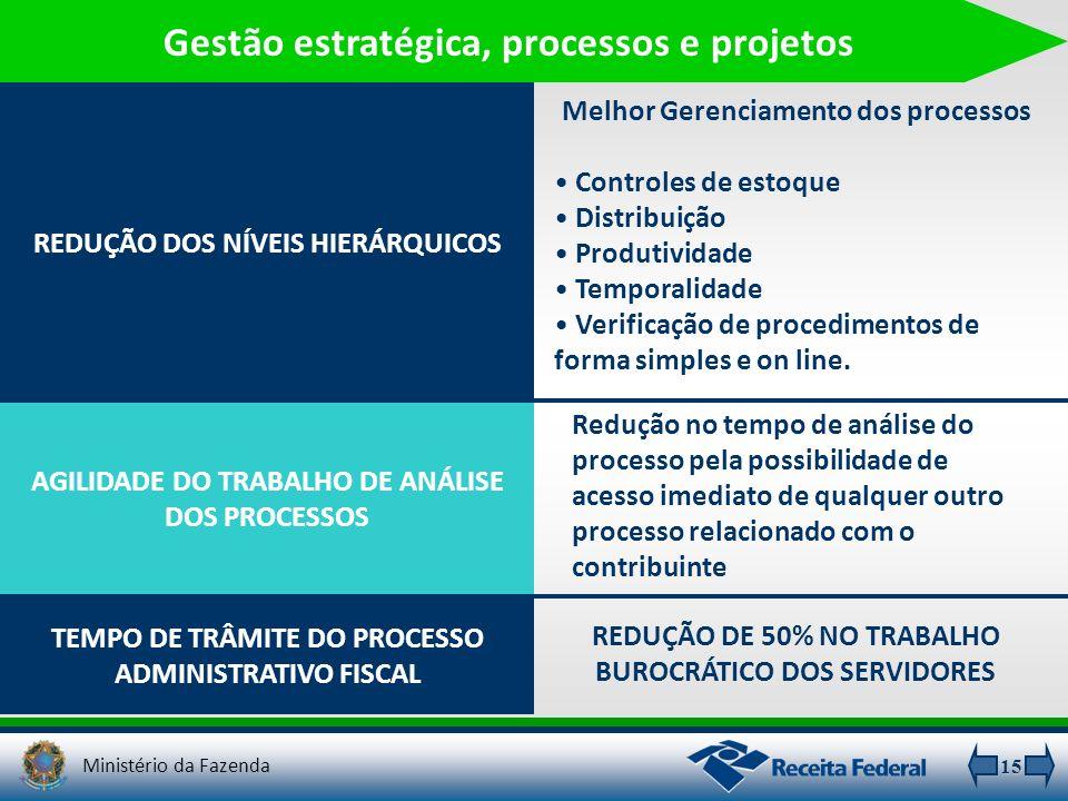 Gestão estratégica, processos e projetos