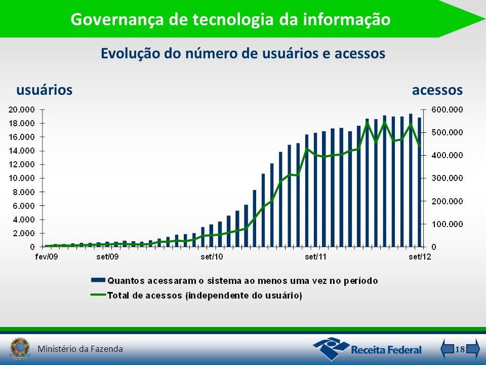 Evolução do número de usuários e acessos