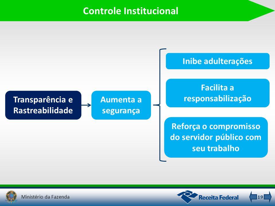 Controle Institucional