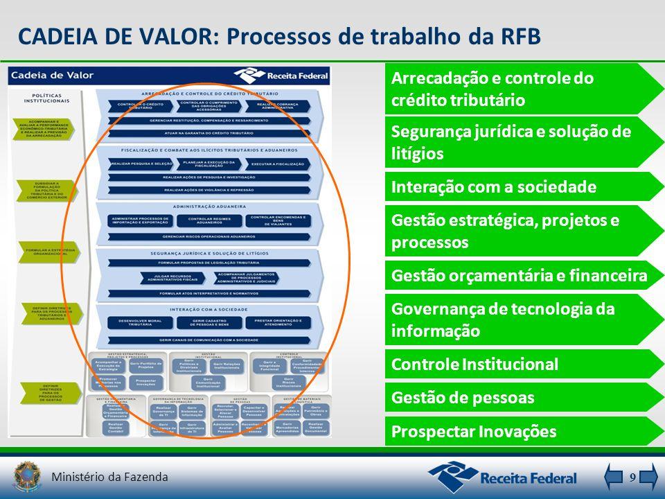 CADEIA DE VALOR: Processos de trabalho da RFB