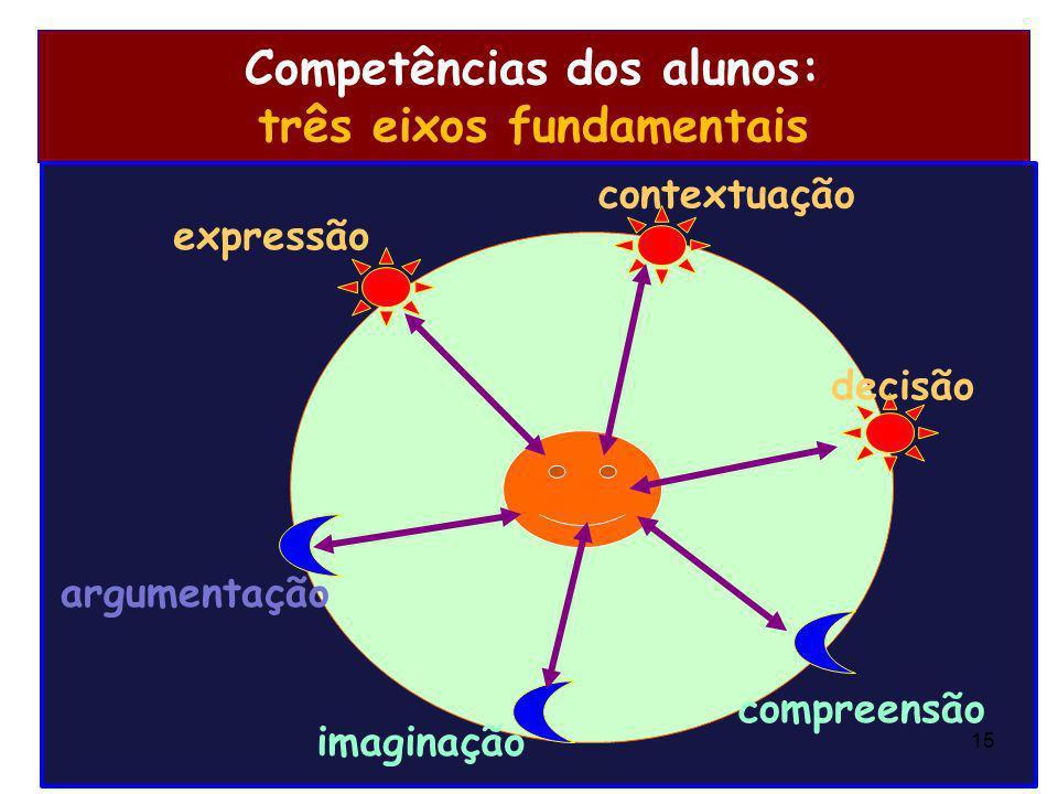 Competências dos alunos: três eixos fundamentais