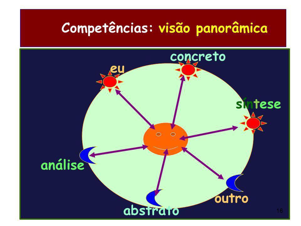 Competências: visão panorâmica
