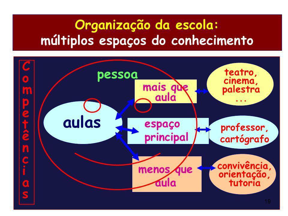 Organização da escola: múltiplos espaços do conhecimento