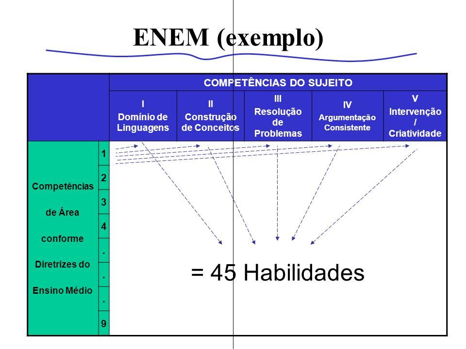 ENEM (exemplo) = 45 Habilidades COMPETÊNCIAS DO SUJEITO 1 2 3 4 . 9 I