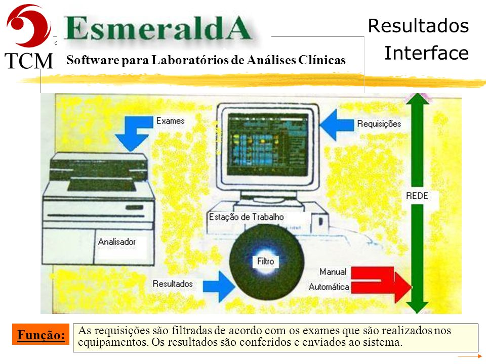Resultados Interface Software para Laboratórios de Análises Clínicas