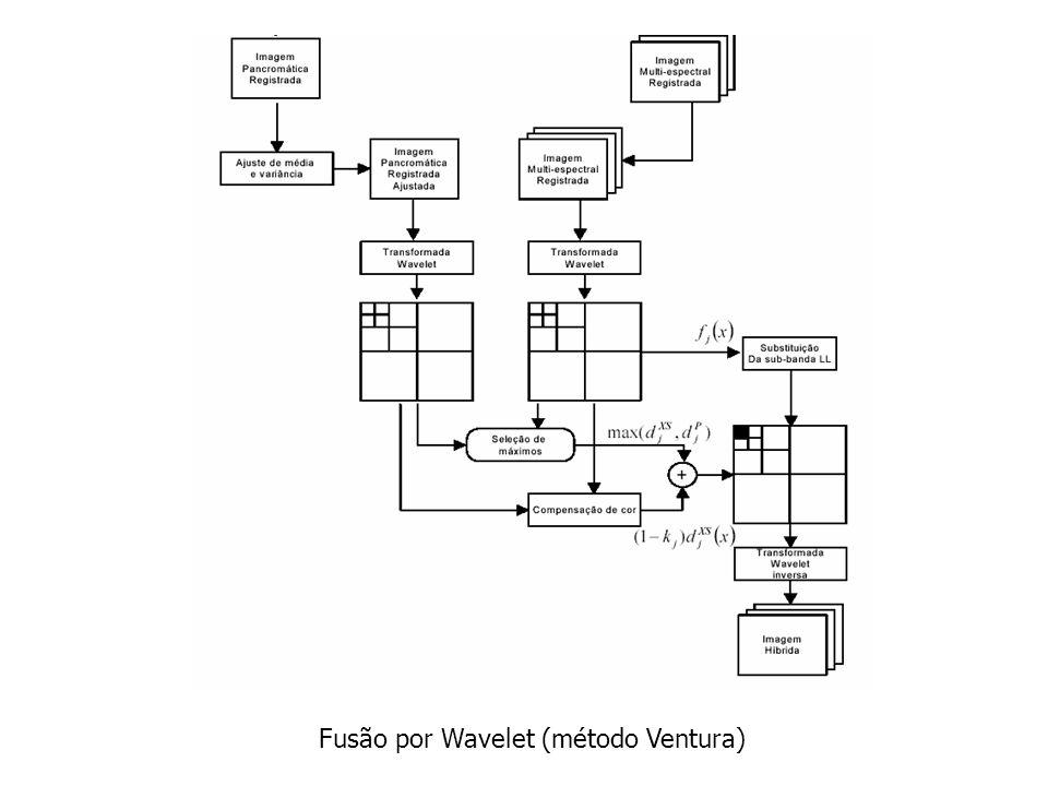 Fusão por Wavelet (método Ventura)