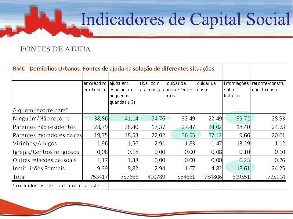 Indicadores de Capital Social