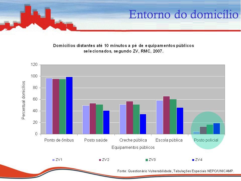 Dinâmica Intrametropolitana e vulnerabilidade nas metrópoles do interior paulista: Campinas e Santos