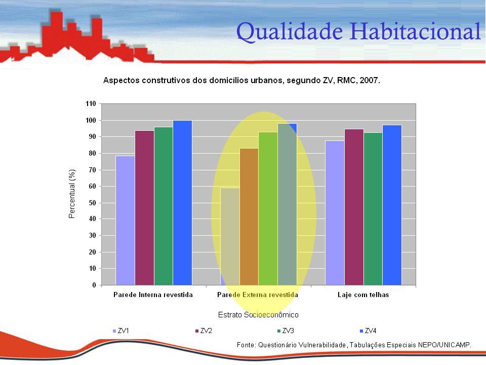 Qualidade Habitacional