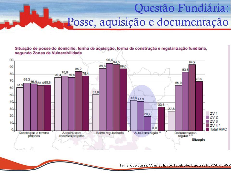 Questão Fundiária: Posse, aquisição e documentação