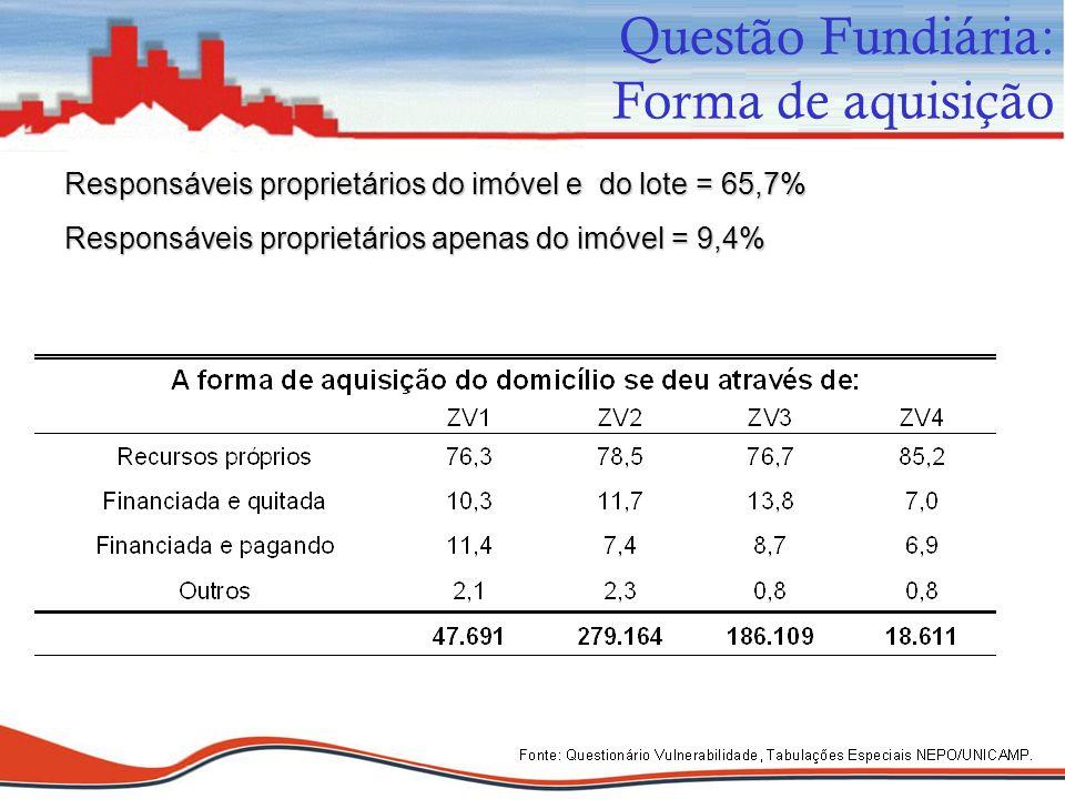 Questão Fundiária: Forma de aquisição