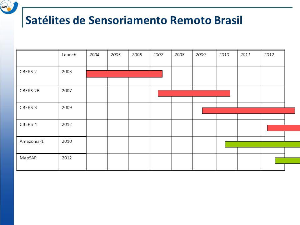 Satélites de Sensoriamento Remoto Brasil