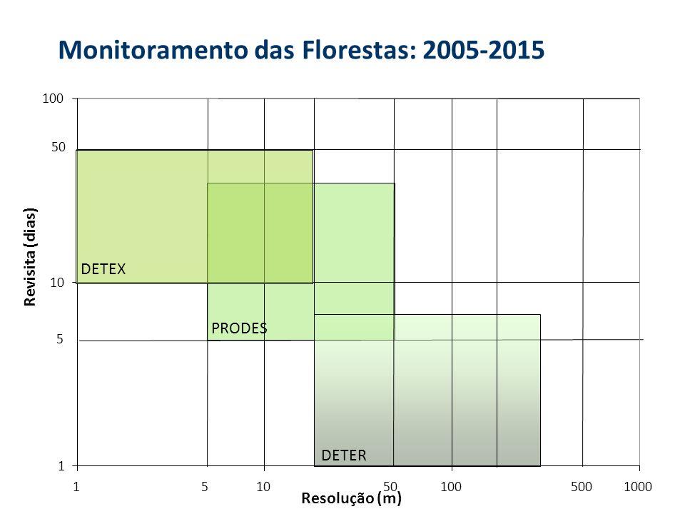 Monitoramento das Florestas: 2005-2015