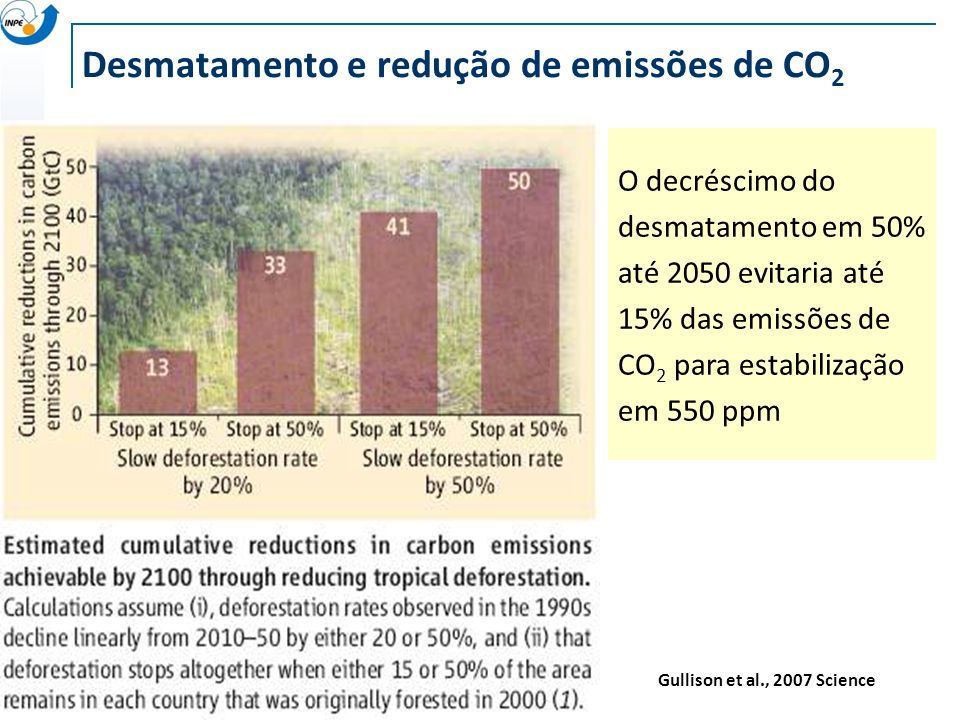 Desmatamento e redução de emissões de CO2