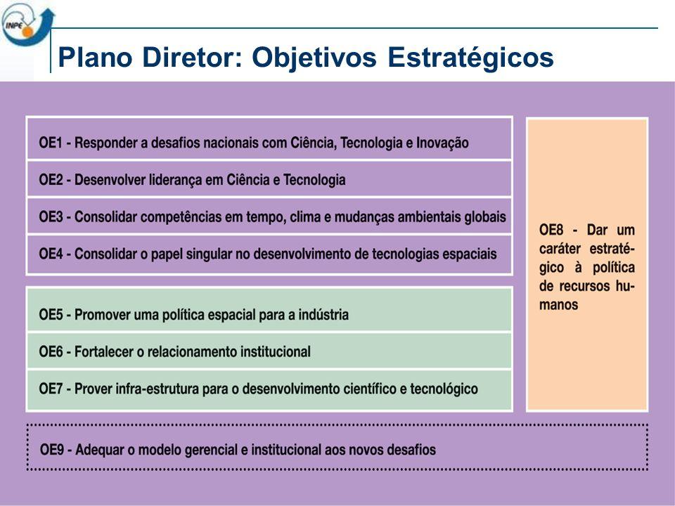 Plano Diretor: Objetivos Estratégicos