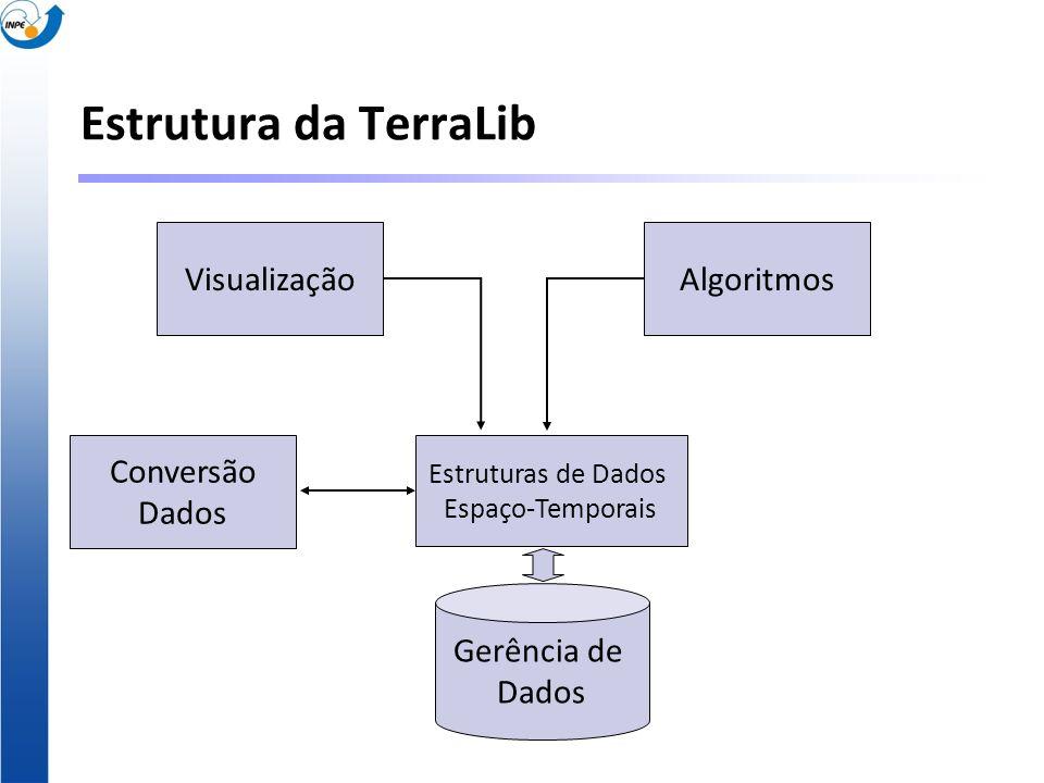 Estrutura da TerraLib Visualização Algoritmos Conversão Dados